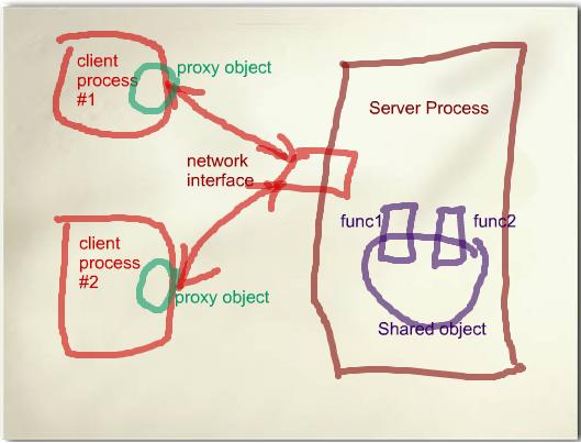 server process模型