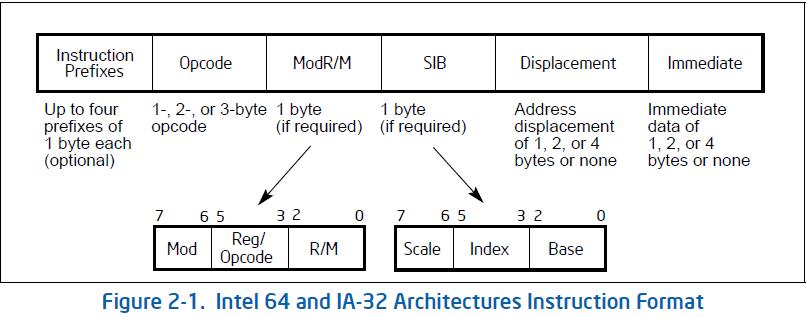 IA32,64指令格式