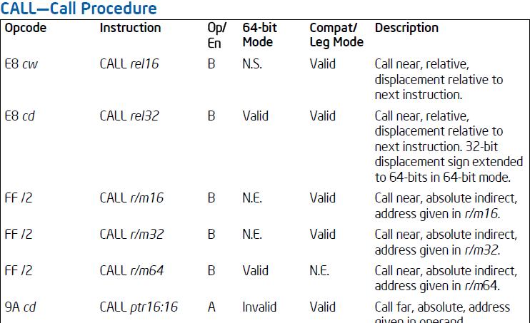 CALL指令格式一览表