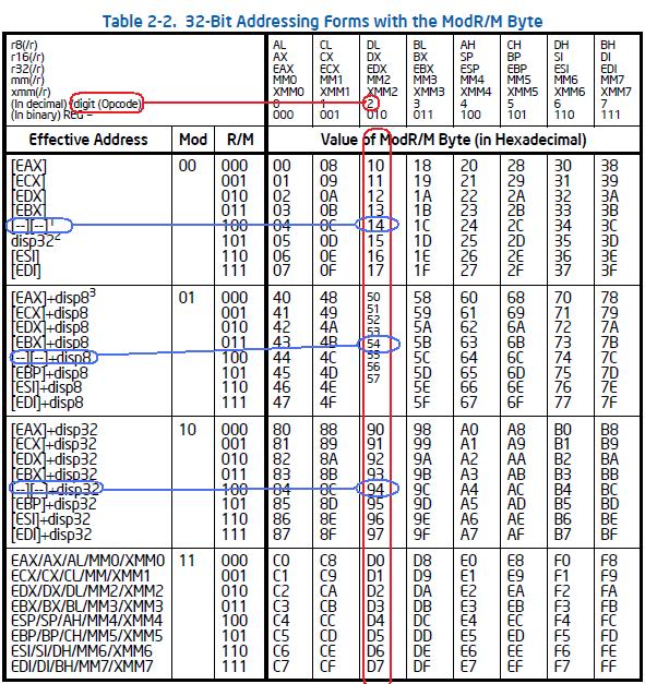 32字节寻址模式下的ModR/M字节
